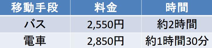 関空-京都駅間