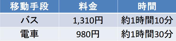 伊丹-京都駅間