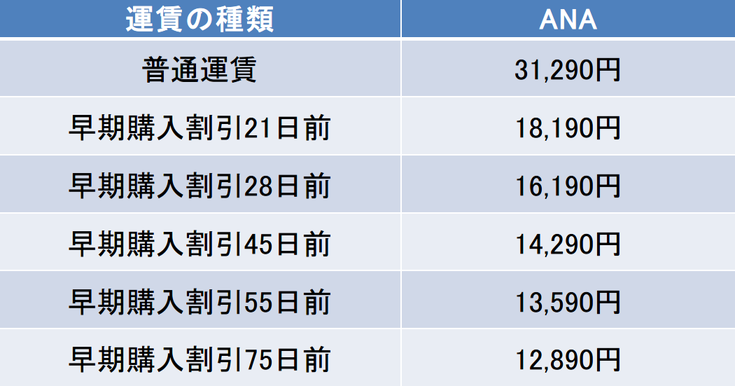 羽田空港-大館能代空港間の航空券の料金