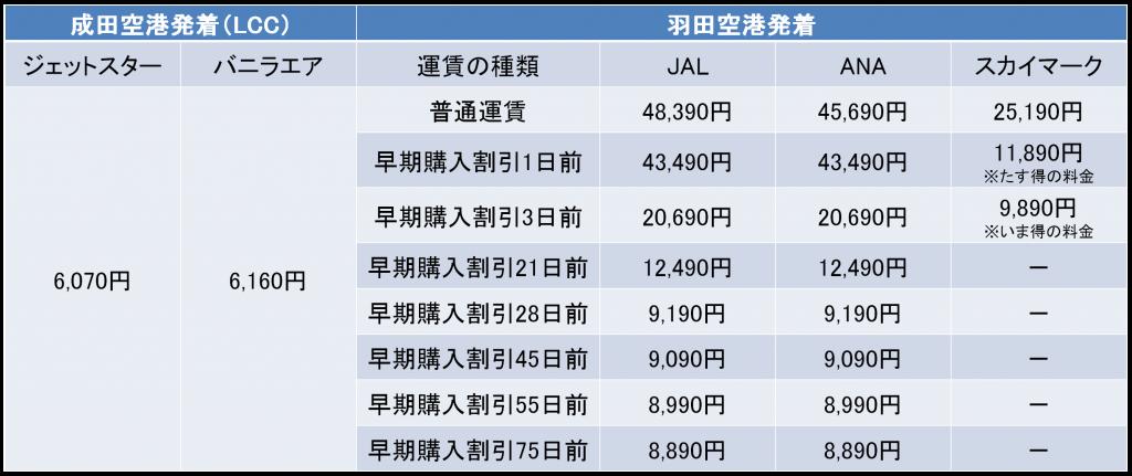 東京-沖縄間の航空券の料金