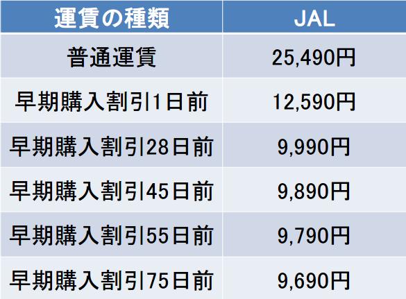 羽田-伊丹間のJALの航空券の料金