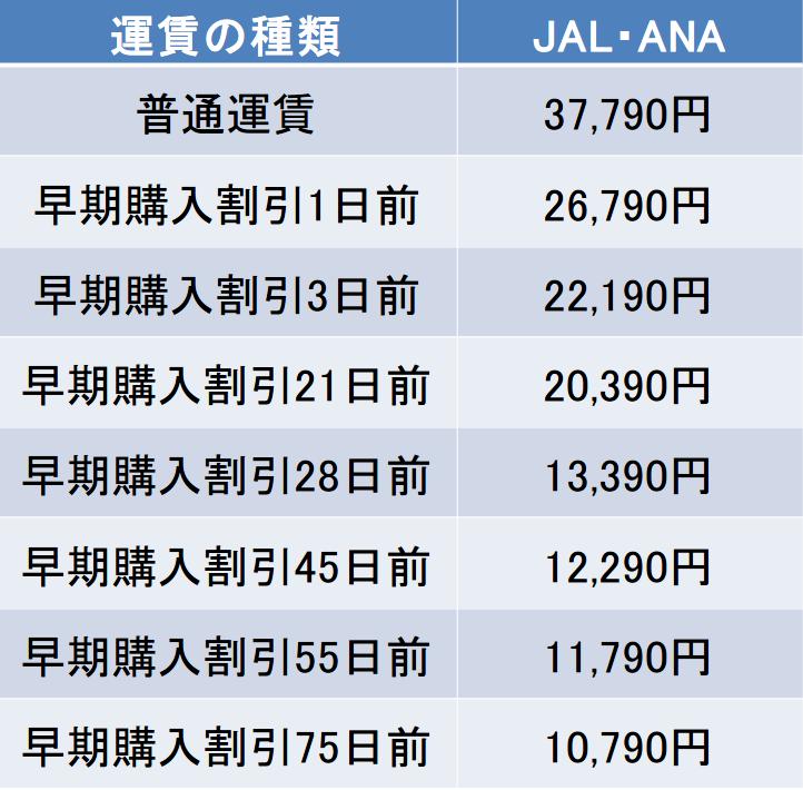 羽田-新千歳間のJAL・ANAの航空券の料金