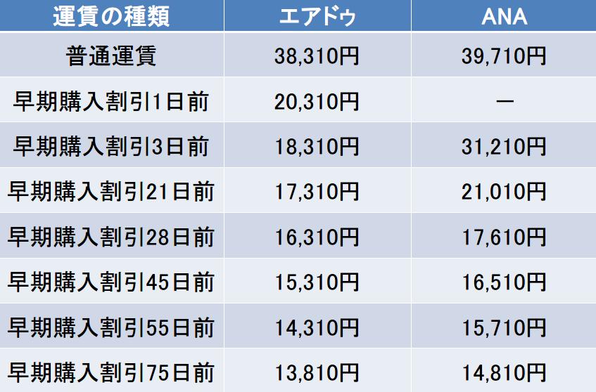 セントレア-函館