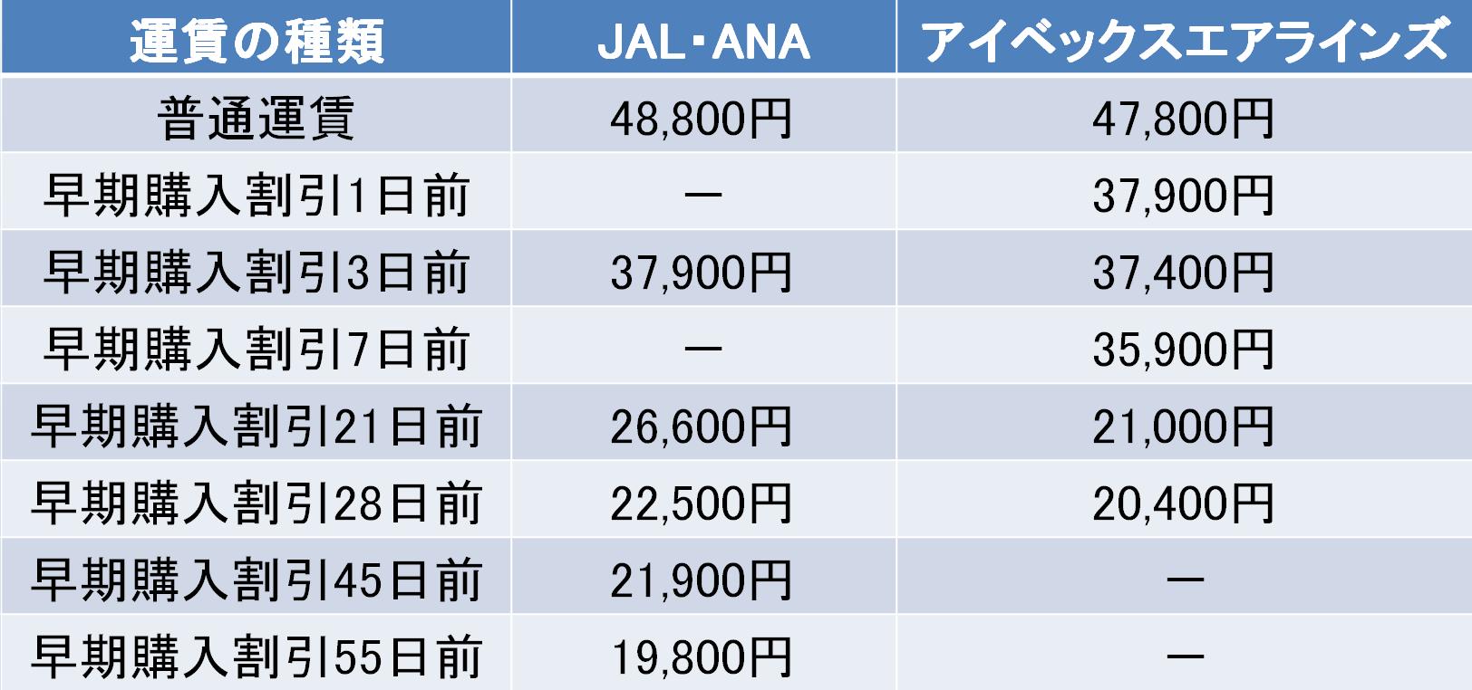 仙台-福岡間の航空券の料金
