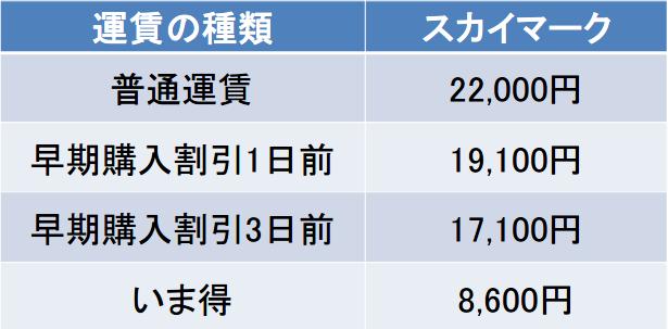 茨城-福岡間の料金