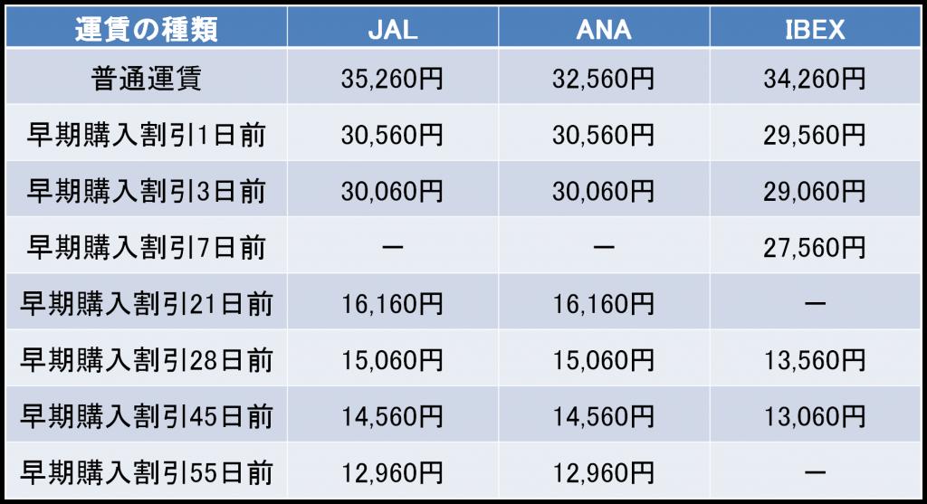 大阪-新潟間の航空券の料金