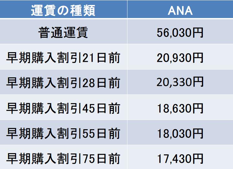 仙台-那覇間の航空券の料金