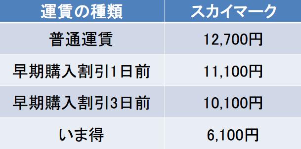 茨城-神戸の料金