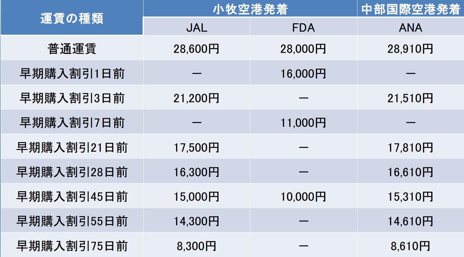 名古屋-新潟間の航空券の料金