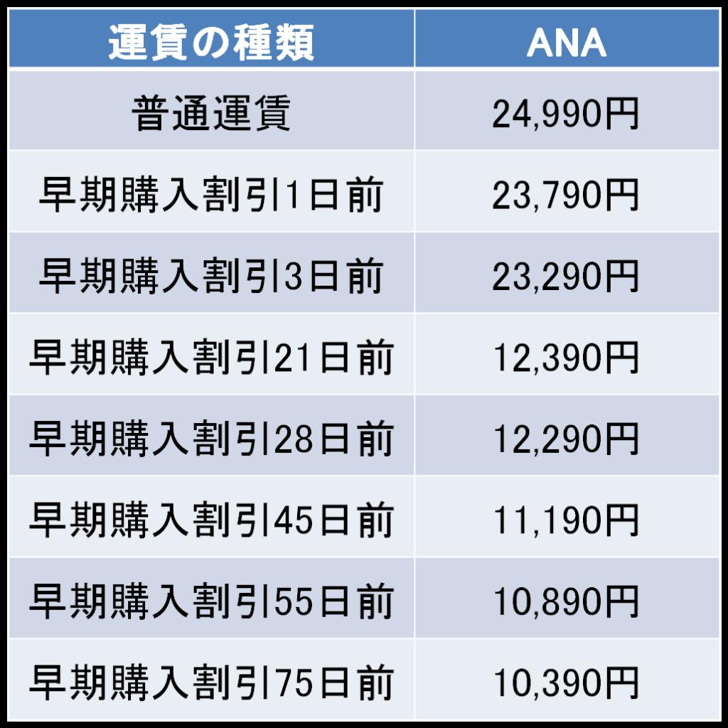 羽田-富山間の航空券の料金