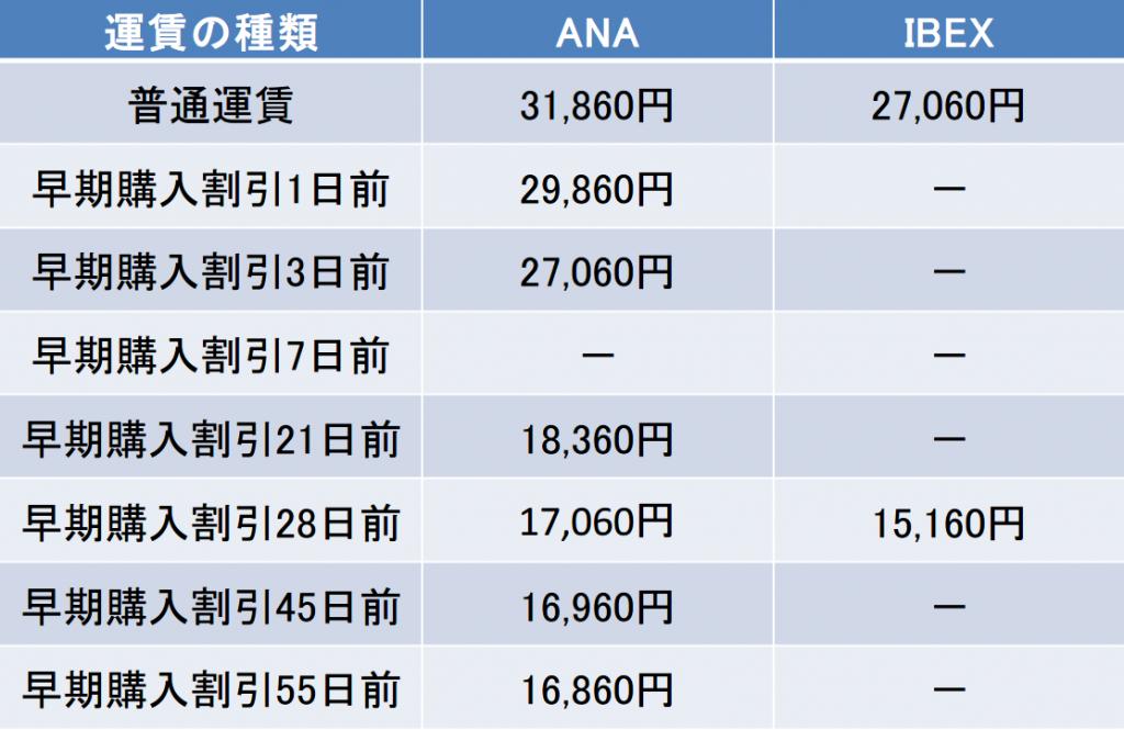 伊丹-福島間の航空券の料金