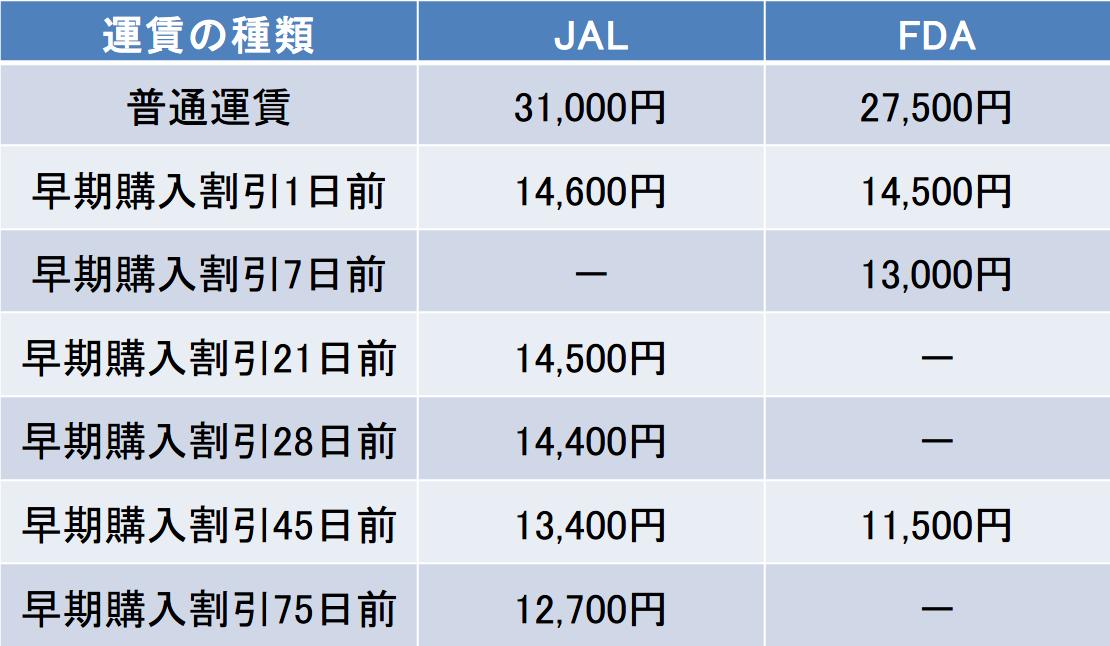 小牧-福岡間の航空券の料金