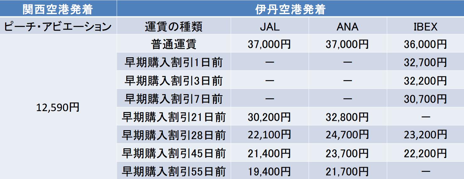 大阪-仙台間の航空券の料金