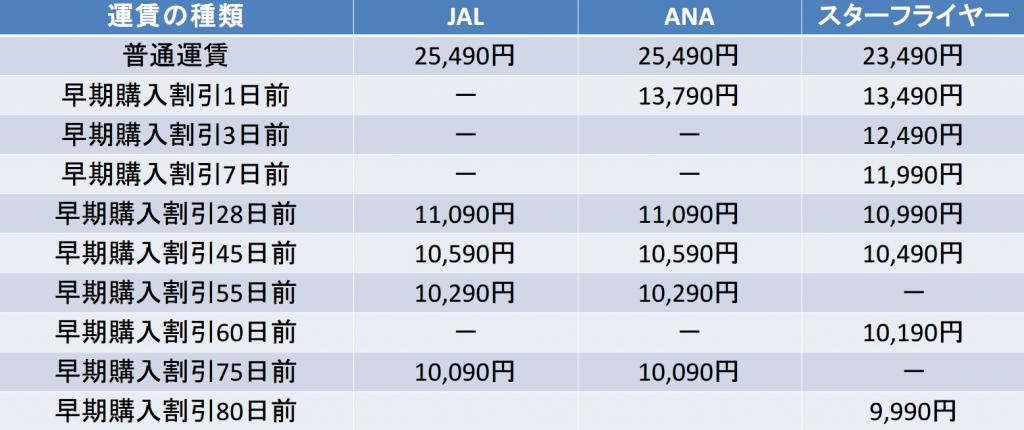 羽田-関空間の航空券の料金