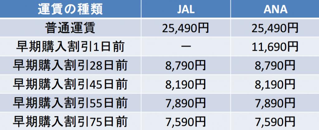 羽田-伊丹間の航空券の料金
