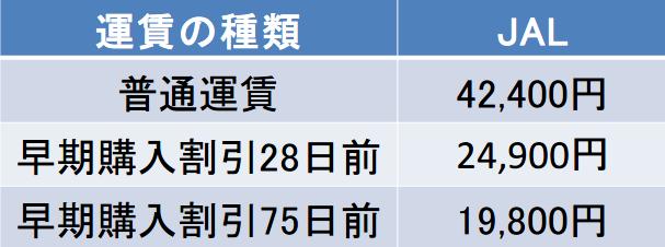 伊丹-三沢間の航空券の料金
