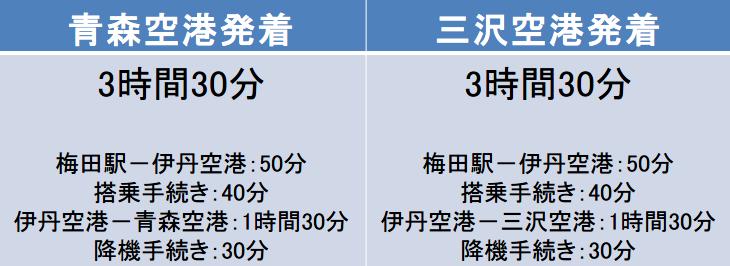 大阪-青森間の移動時間