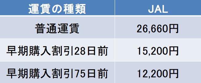 福岡-屋久島間の航空券の料金