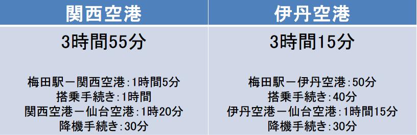 大阪-仙台間の移動時間