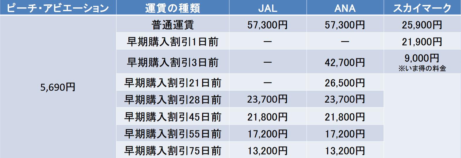 札幌-福岡の航空券の料金