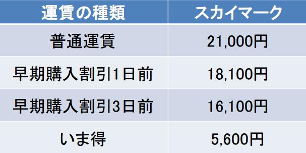 茨城-新千歳の料金