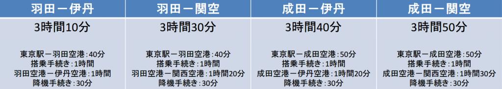 東京-大阪間を飛行機を利用した際の移動時間