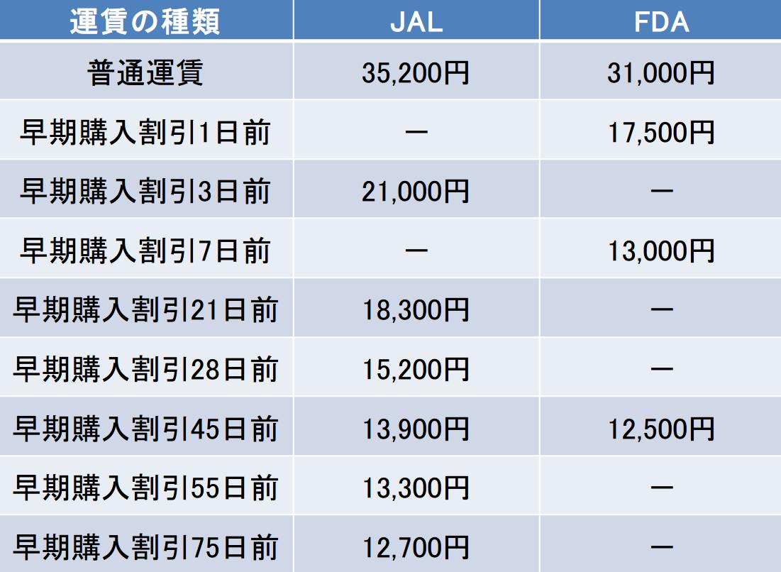 小牧-熊本間の航空券の料金