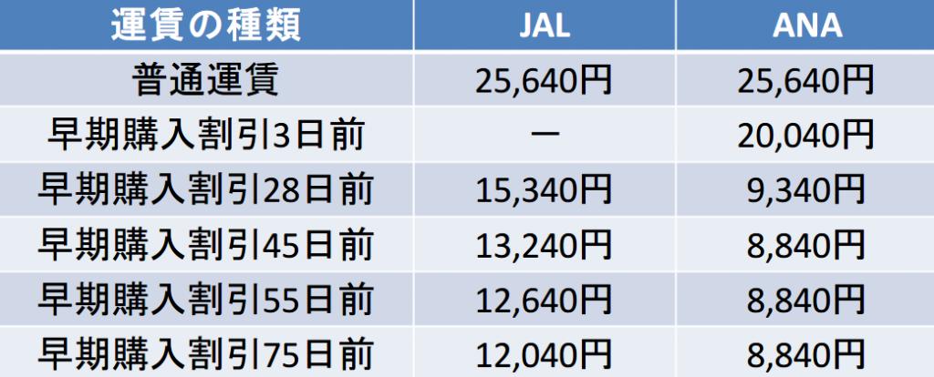 成田-伊丹間の航空券の料金