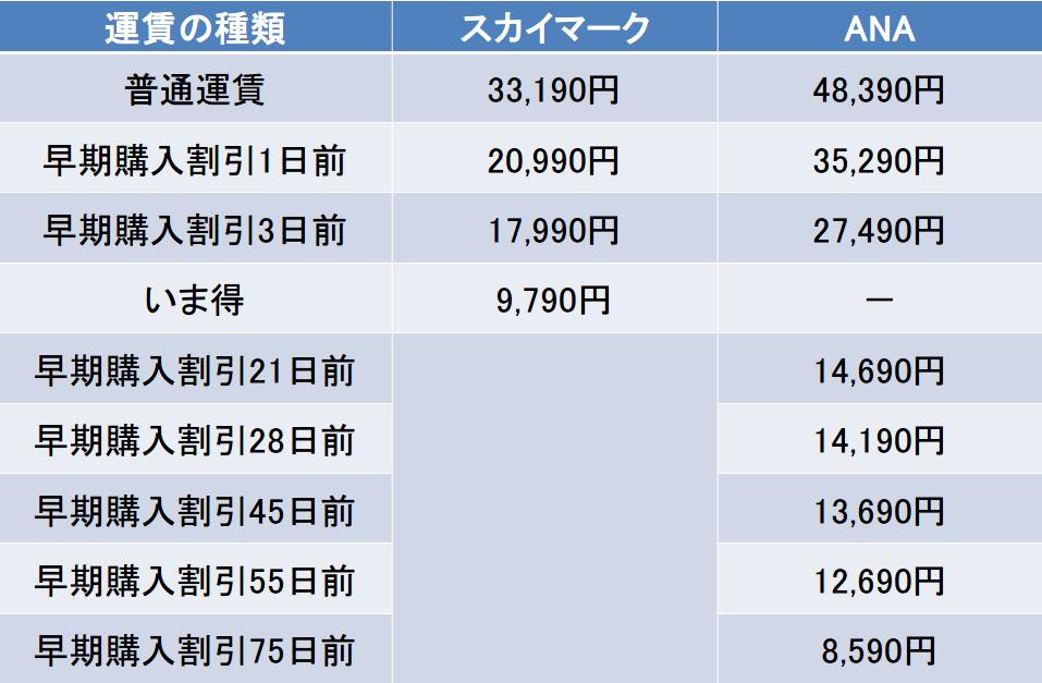 羽田-那覇間の航空券の料金