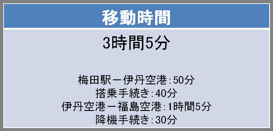 伊丹-福島間の移動時間