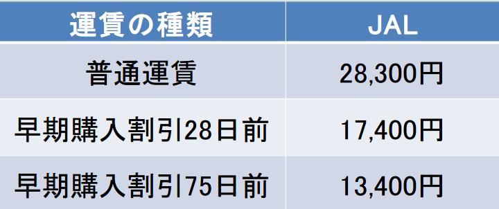 福岡-島根館の航空券の料金