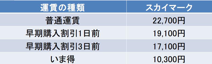 茨城-福岡間の航空券の料金