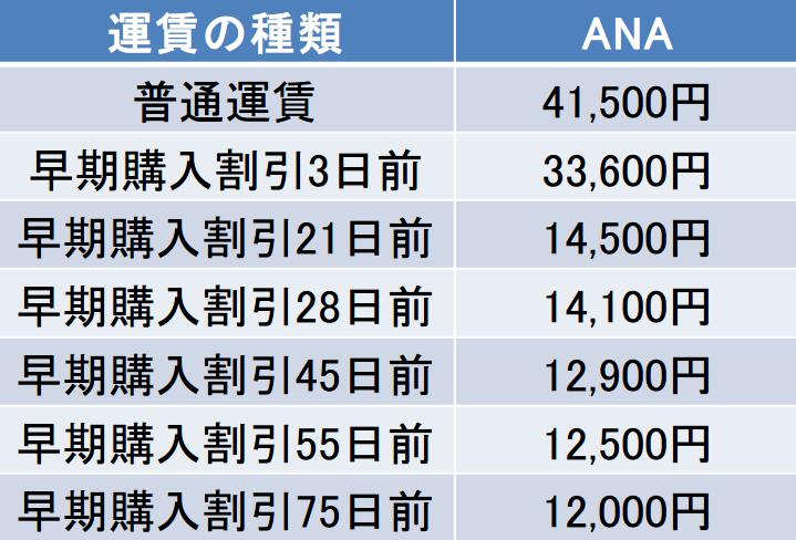 北海道-静岡間の航空券の料金