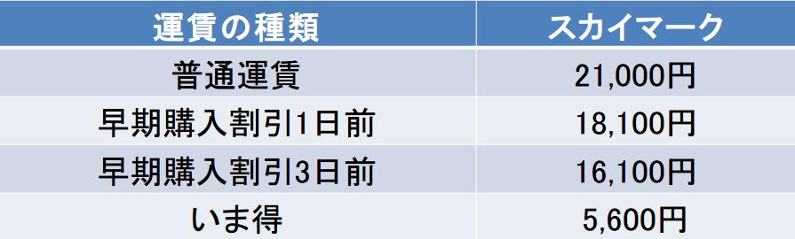茨城-新千歳間の航空券の料金