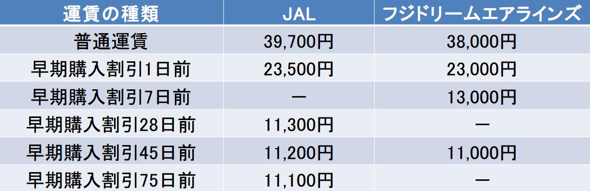静岡-鹿児島間の航空券の料金