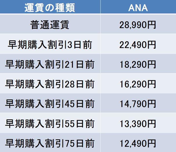 羽田-大館能代間の航空券の料金