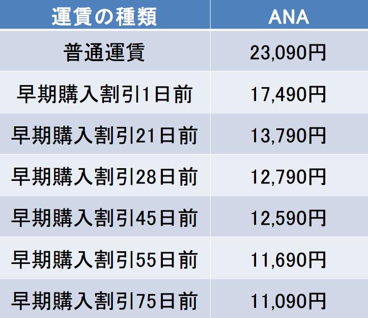 羽田-庄内間の航空券の料金