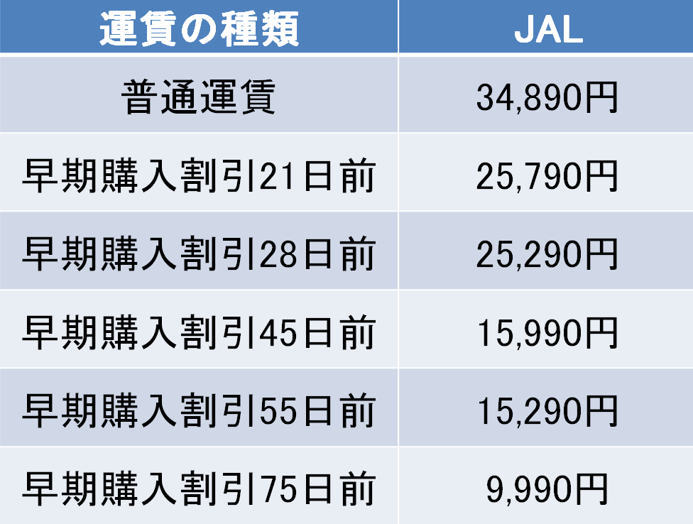 羽田-出雲間の航空券の料金