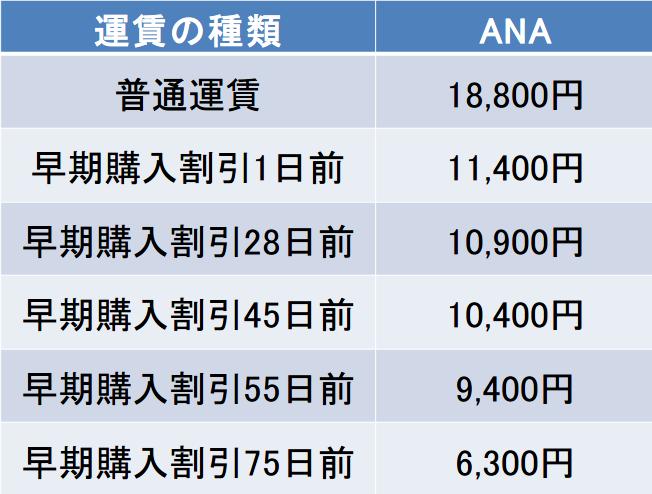 新千歳-函館間の航空券の料金