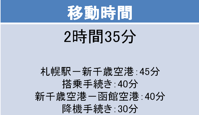 新千歳-函館間の移動時間