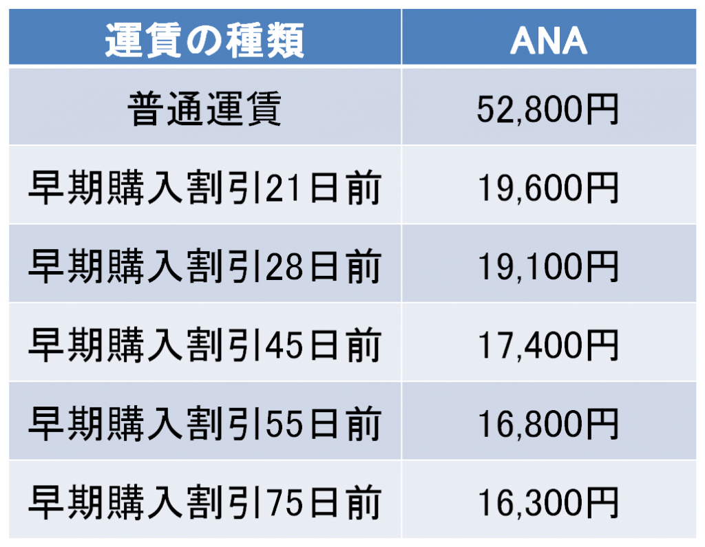 新潟-沖縄間の航空券の料金