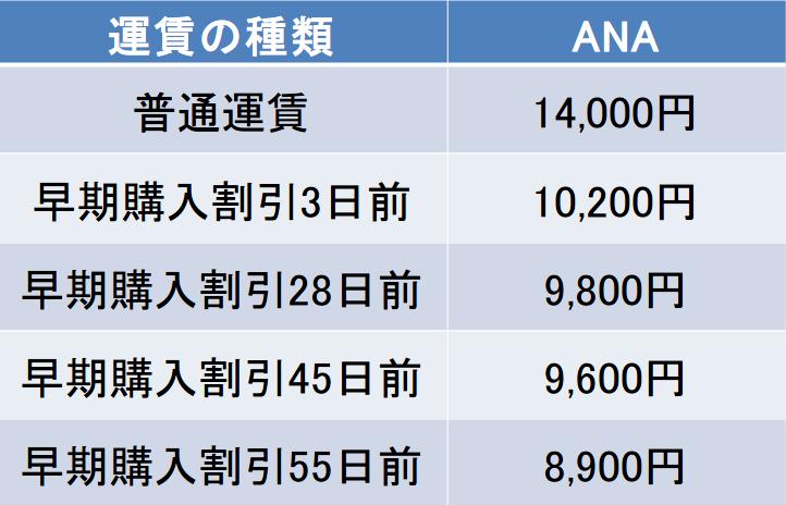 長崎-五島福江間の航空券の料金