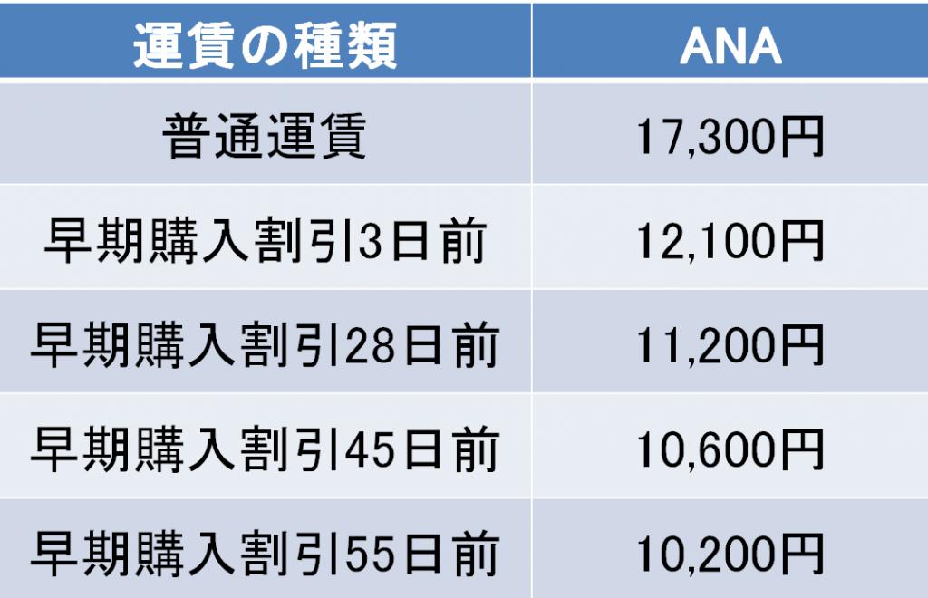 長崎空港-対馬空港間の航空券の料金