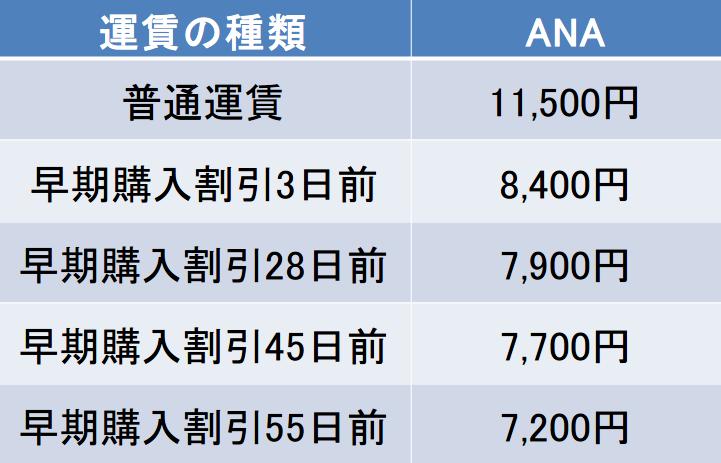 長崎-壱岐間の航空券の料金