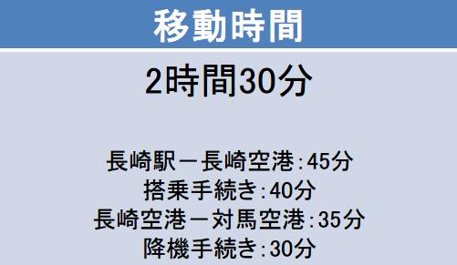 長崎空港-対馬空港間の移動時間
