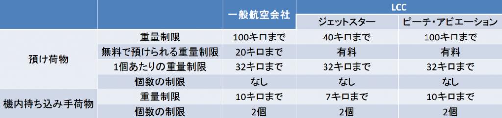 預け荷物と機内持ち込み手荷物の制限をまとめた表