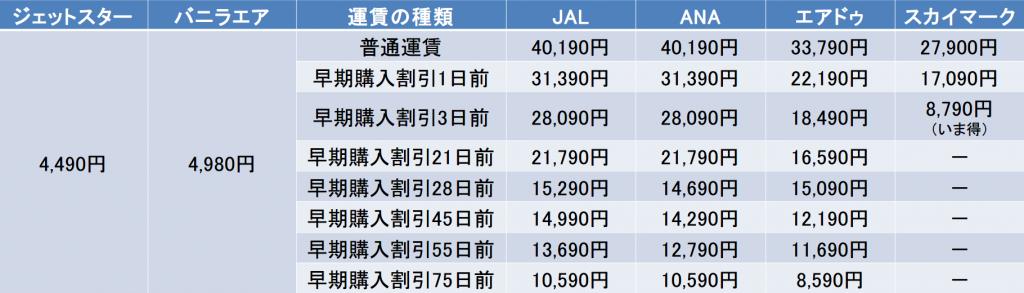 春分の日の東京-札幌間の航空券の料金