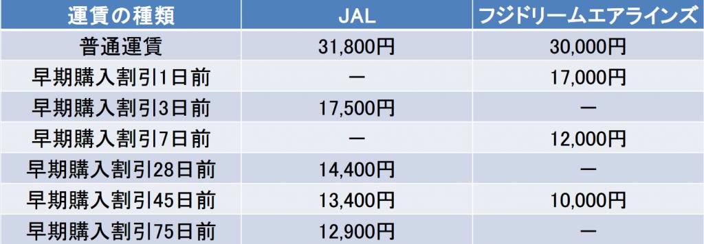 名古屋-山形間の航空券の料金