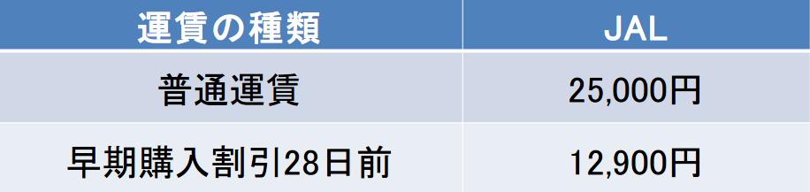 伊丹-壱岐間の航空券の料金