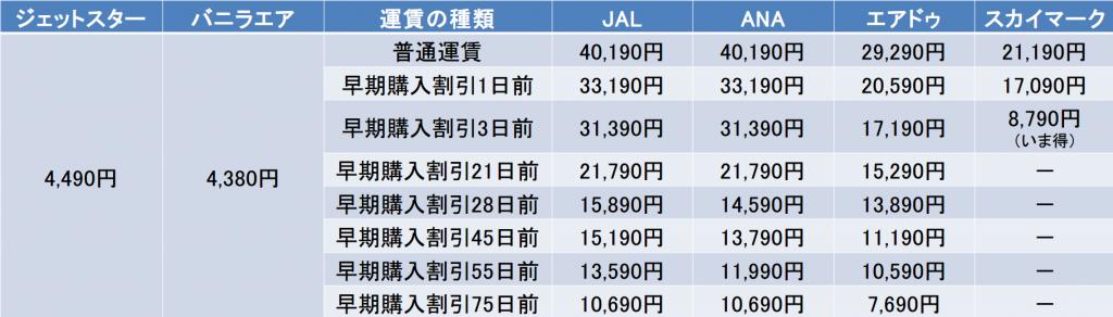東京-札幌間の航空券の料金